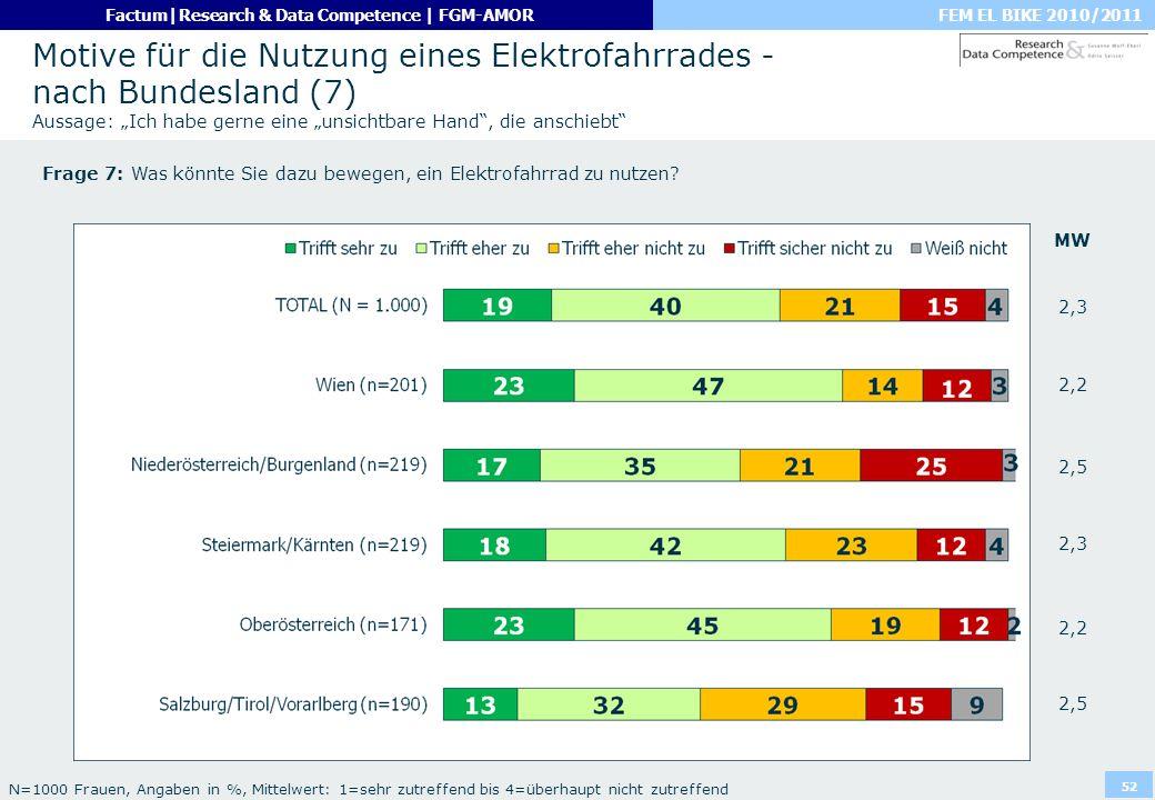 """Motive für die Nutzung eines Elektrofahrrades - nach Bundesland (7) Aussage: """"Ich habe gerne eine """"unsichtbare Hand , die anschiebt"""
