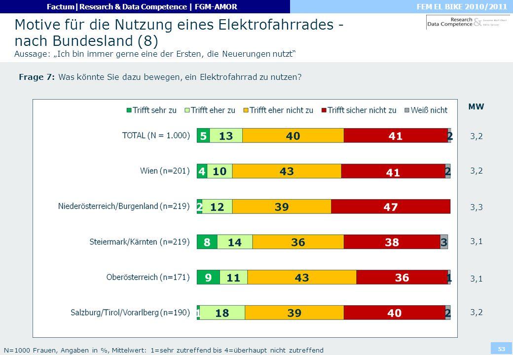 """Motive für die Nutzung eines Elektrofahrrades - nach Bundesland (8) Aussage: """"Ich bin immer gerne eine der Ersten, die Neuerungen nutzt"""