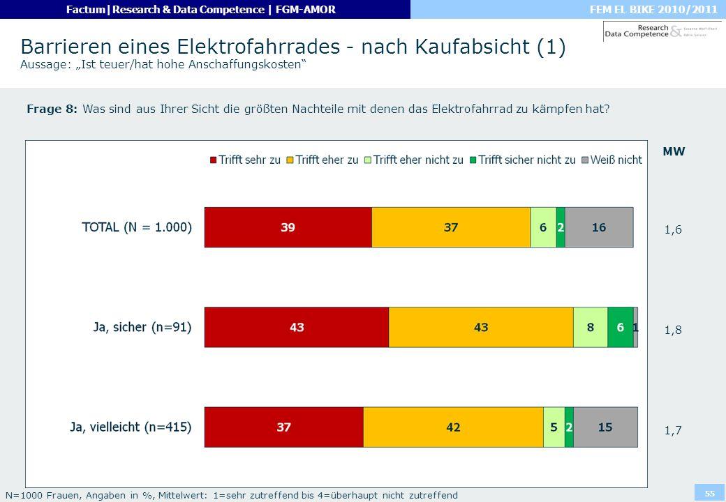 """Barrieren eines Elektrofahrrades - nach Kaufabsicht (1) Aussage: """"Ist teuer/hat hohe Anschaffungskosten"""