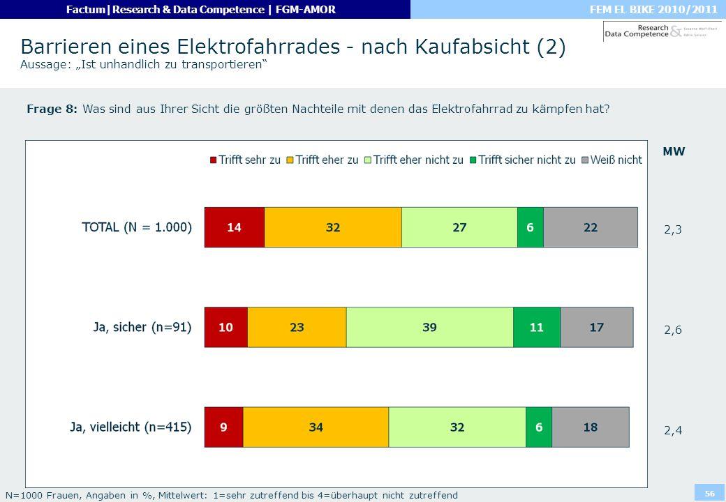 """Barrieren eines Elektrofahrrades - nach Kaufabsicht (2) Aussage: """"Ist unhandlich zu transportieren"""