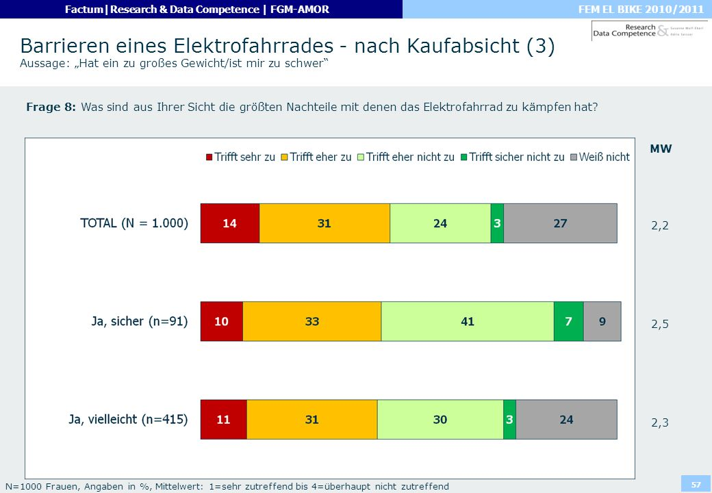 """Barrieren eines Elektrofahrrades - nach Kaufabsicht (3) Aussage: """"Hat ein zu großes Gewicht/ist mir zu schwer"""