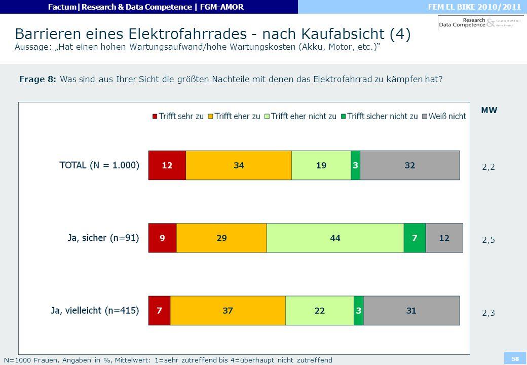 """Barrieren eines Elektrofahrrades - nach Kaufabsicht (4) Aussage: """"Hat einen hohen Wartungsaufwand/hohe Wartungskosten (Akku, Motor, etc.)"""