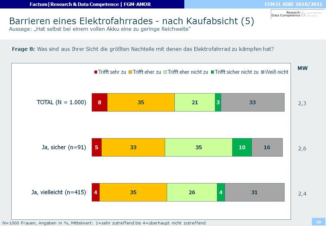 """Barrieren eines Elektrofahrrades - nach Kaufabsicht (5) Aussage: """"Hat selbst bei einem vollen Akku eine zu geringe Reichweite"""