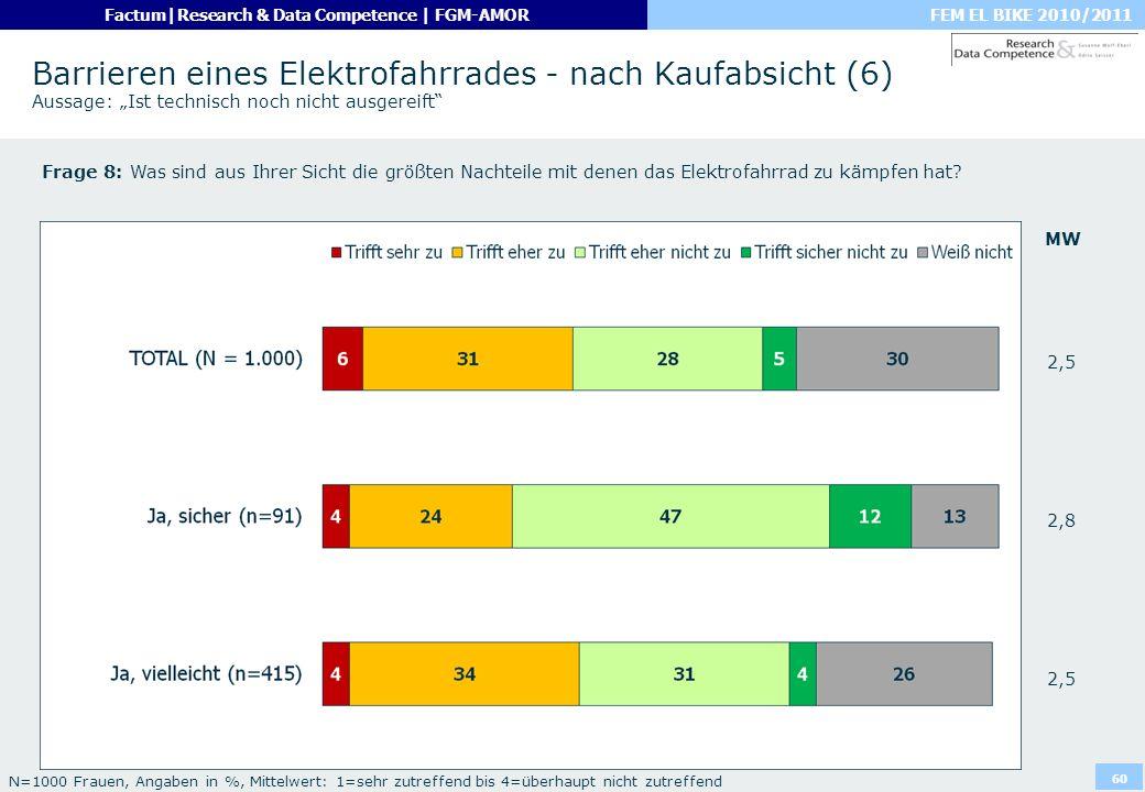 """Barrieren eines Elektrofahrrades - nach Kaufabsicht (6) Aussage: """"Ist technisch noch nicht ausgereift"""