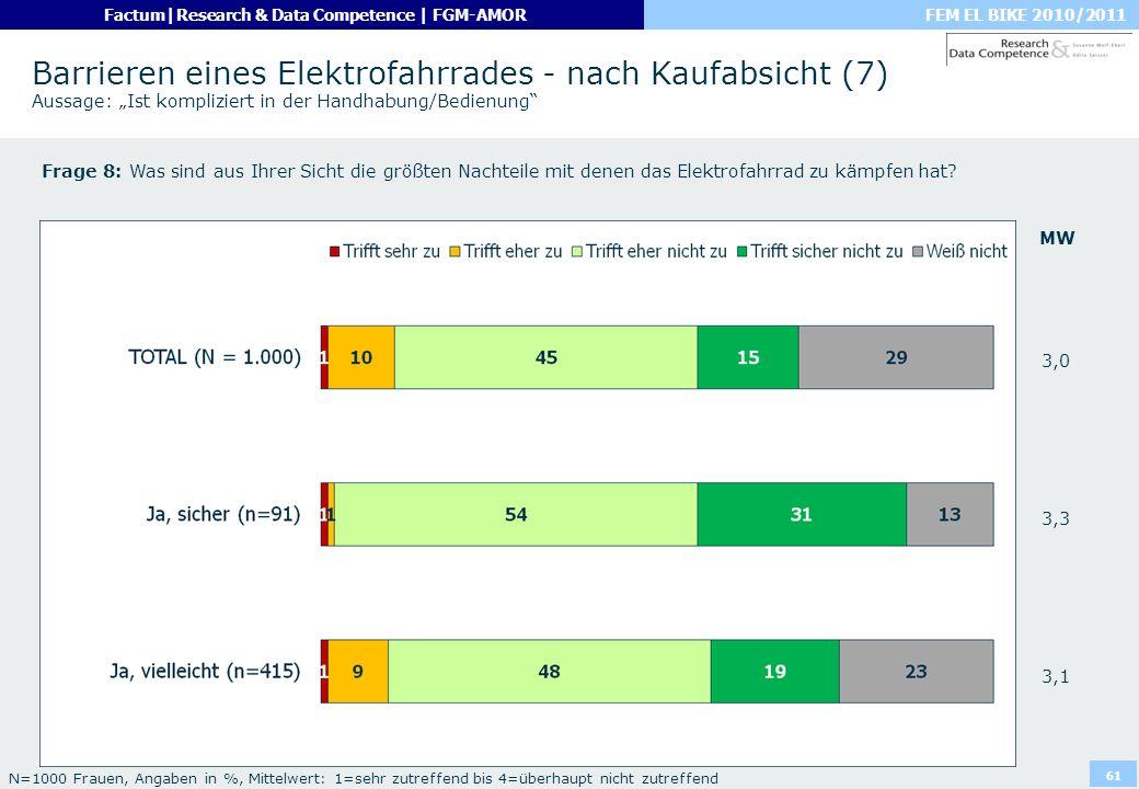 """Barrieren eines Elektrofahrrades - nach Kaufabsicht (7) Aussage: """"Ist kompliziert in der Handhabung/Bedienung"""