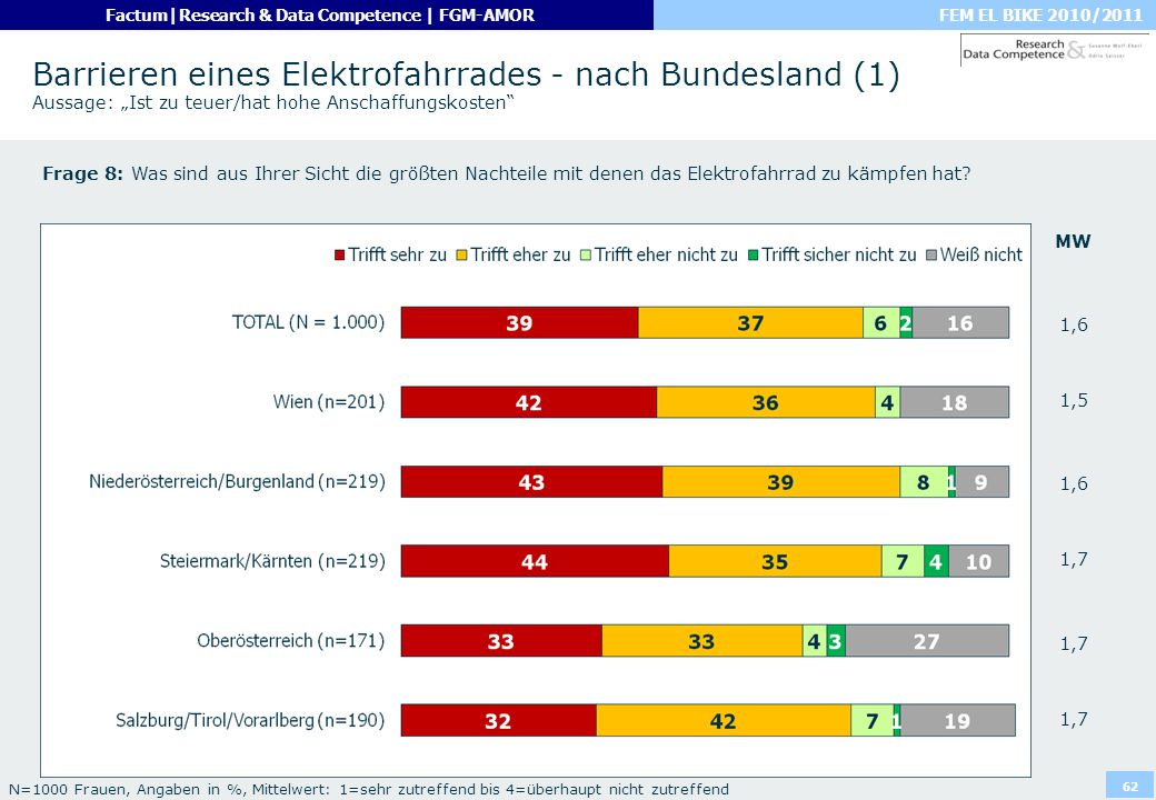 """Barrieren eines Elektrofahrrades - nach Bundesland (1) Aussage: """"Ist zu teuer/hat hohe Anschaffungskosten"""