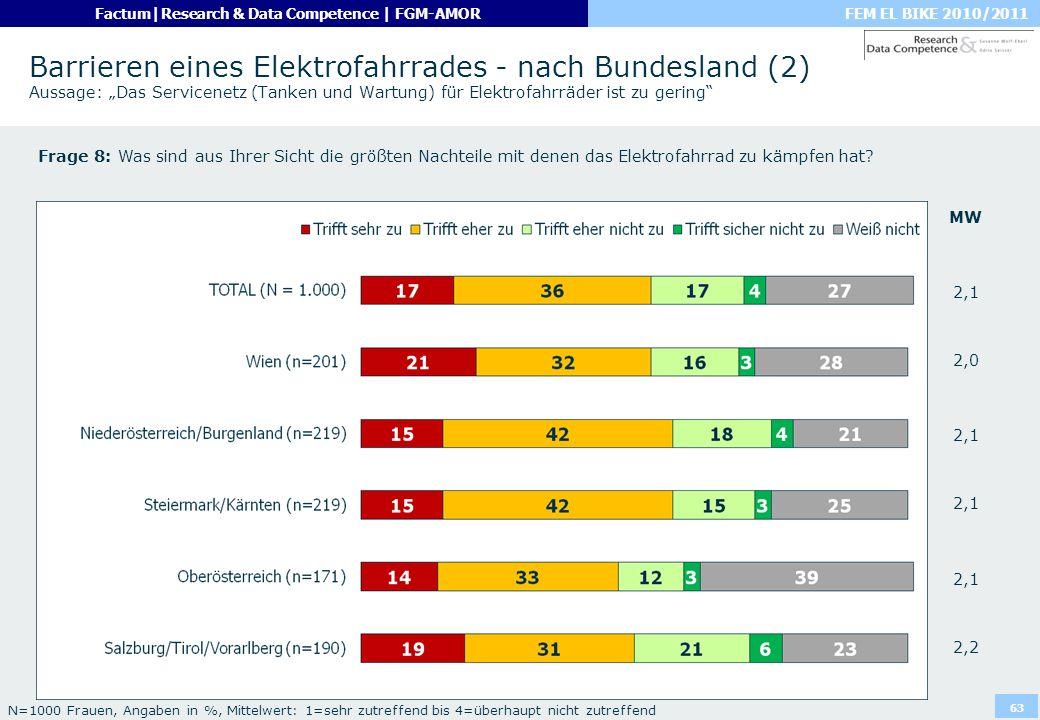 """Barrieren eines Elektrofahrrades - nach Bundesland (2) Aussage: """"Das Servicenetz (Tanken und Wartung) für Elektrofahrräder ist zu gering"""