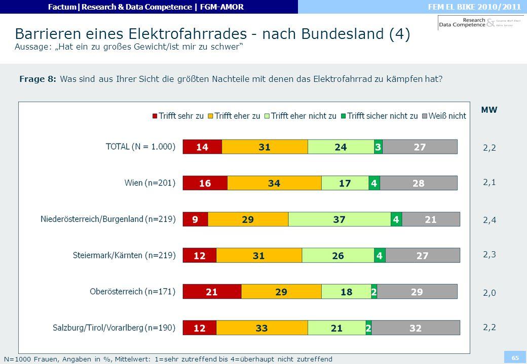 """Barrieren eines Elektrofahrrades - nach Bundesland (4) Aussage: """"Hat ein zu großes Gewicht/ist mir zu schwer"""