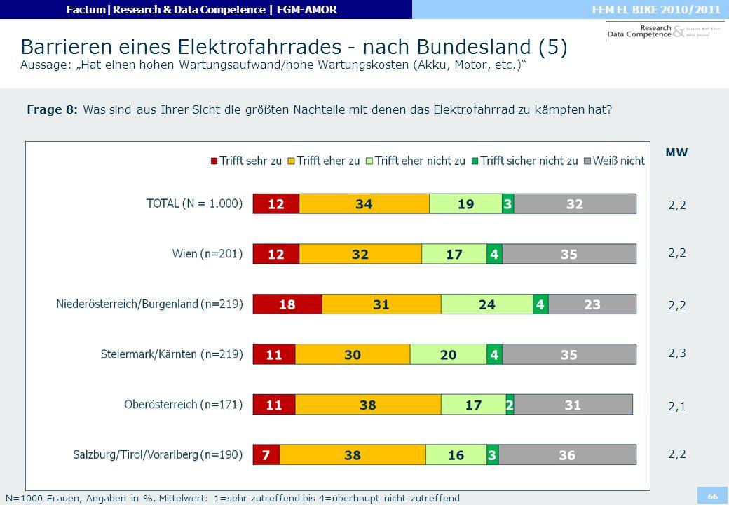 """Barrieren eines Elektrofahrrades - nach Bundesland (5) Aussage: """"Hat einen hohen Wartungsaufwand/hohe Wartungskosten (Akku, Motor, etc.)"""
