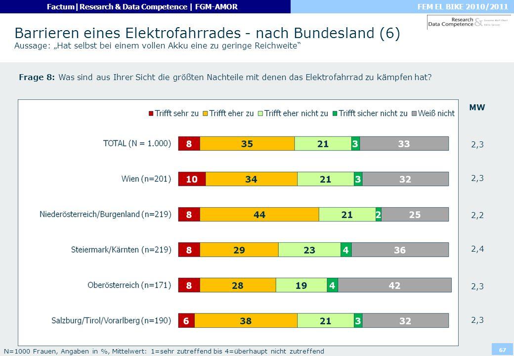 """Barrieren eines Elektrofahrrades - nach Bundesland (6) Aussage: """"Hat selbst bei einem vollen Akku eine zu geringe Reichweite"""