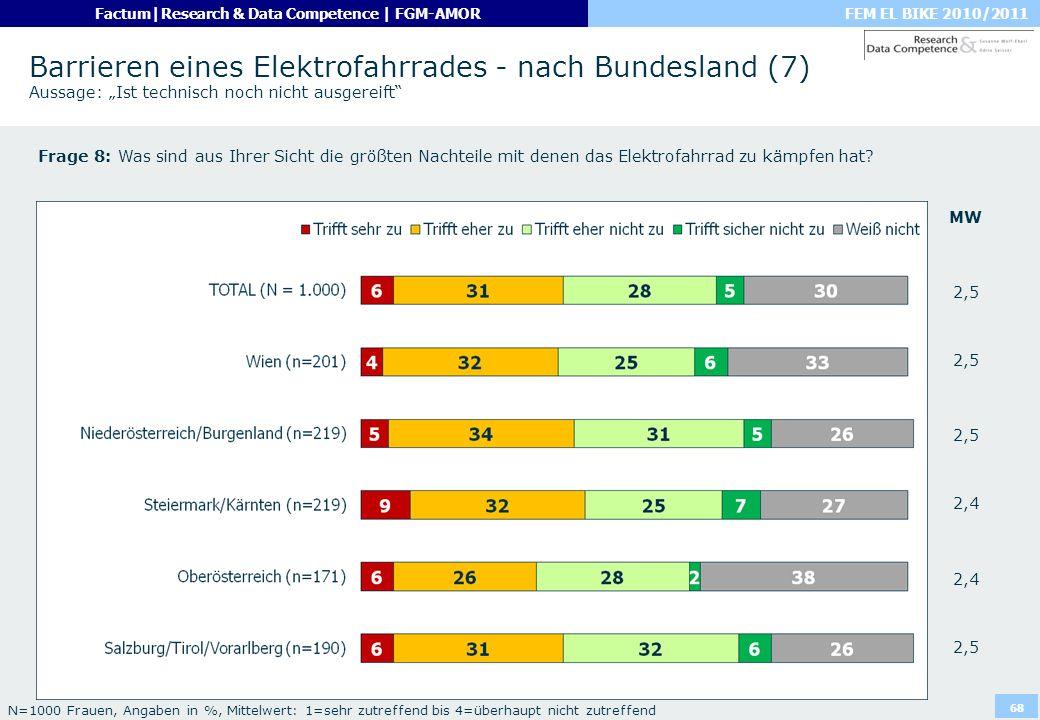 """Barrieren eines Elektrofahrrades - nach Bundesland (7) Aussage: """"Ist technisch noch nicht ausgereift"""