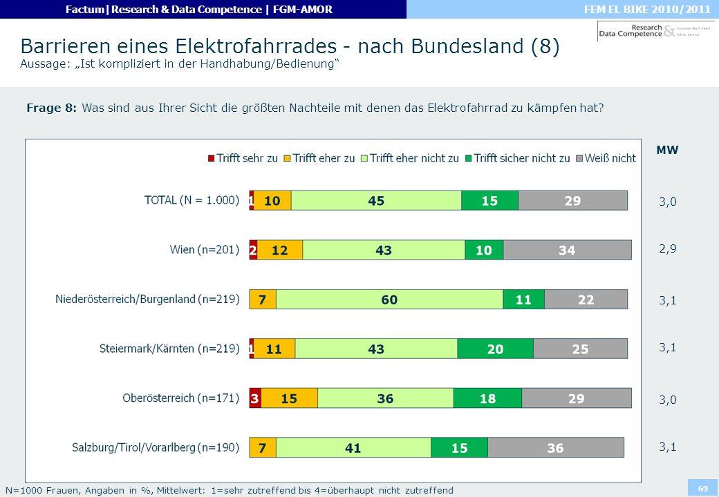 """Barrieren eines Elektrofahrrades - nach Bundesland (8) Aussage: """"Ist kompliziert in der Handhabung/Bedienung"""