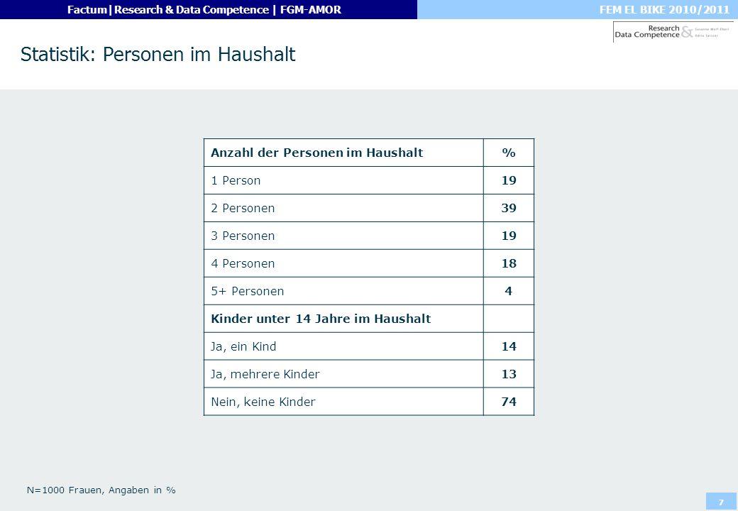 Statistik: Personen im Haushalt