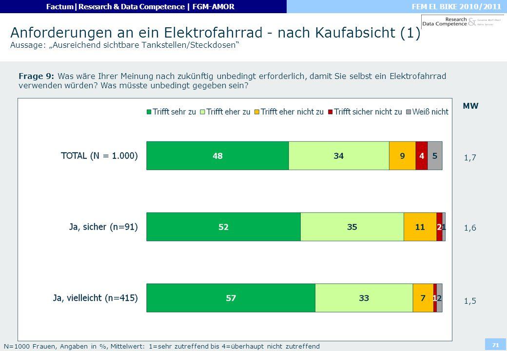 """Anforderungen an ein Elektrofahrrad - nach Kaufabsicht (1) Aussage: """"Ausreichend sichtbare Tankstellen/Steckdosen"""