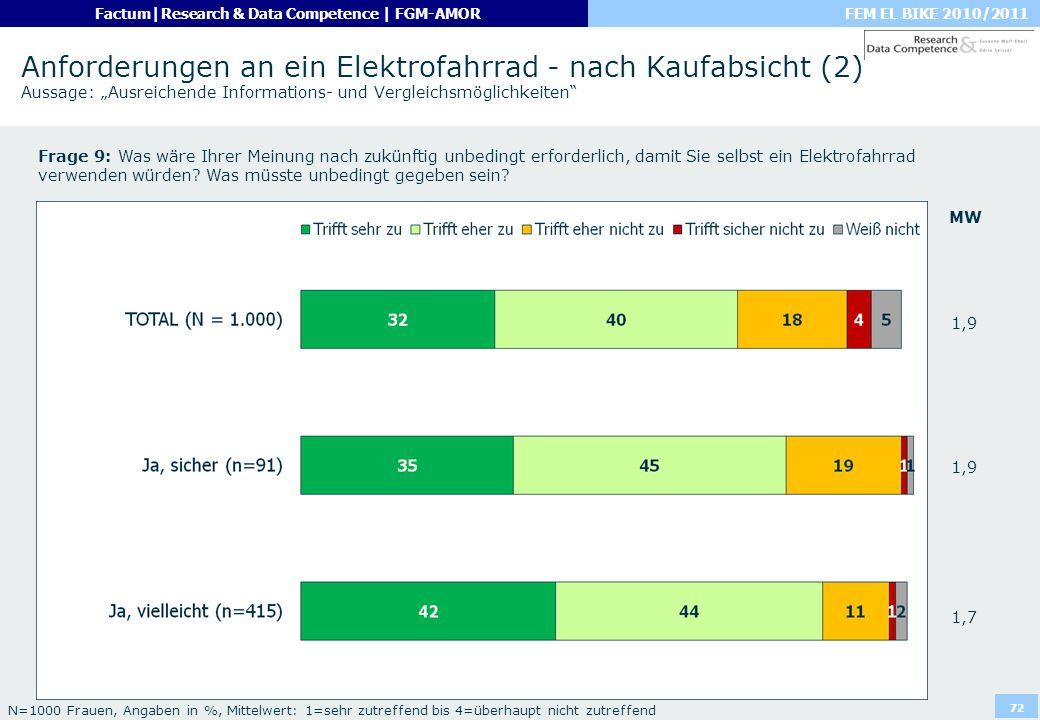 """Anforderungen an ein Elektrofahrrad - nach Kaufabsicht (2) Aussage: """"Ausreichende Informations- und Vergleichsmöglichkeiten"""