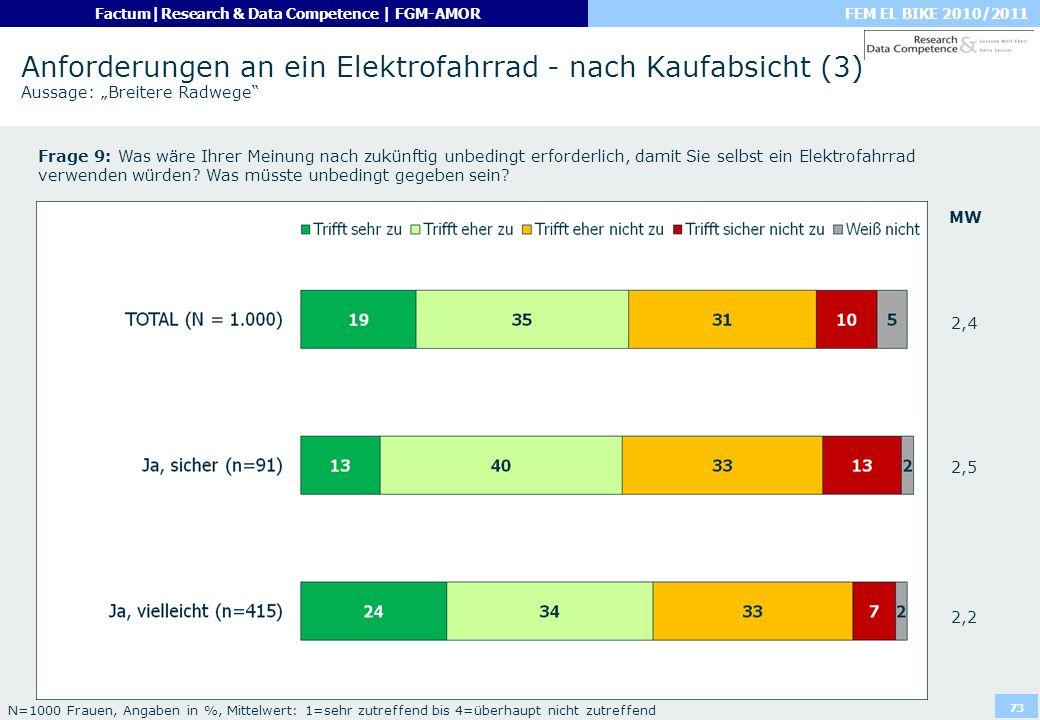 """Anforderungen an ein Elektrofahrrad - nach Kaufabsicht (3) Aussage: """"Breitere Radwege"""