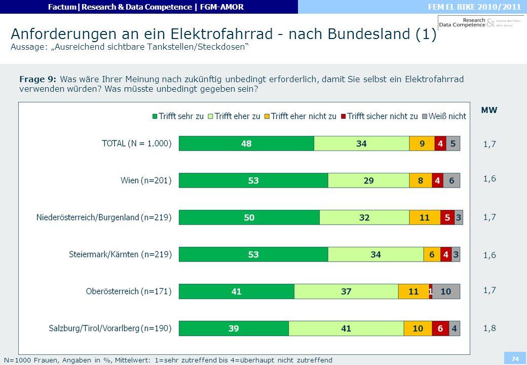 """Anforderungen an ein Elektrofahrrad - nach Bundesland (1) Aussage: """"Ausreichend sichtbare Tankstellen/Steckdosen"""