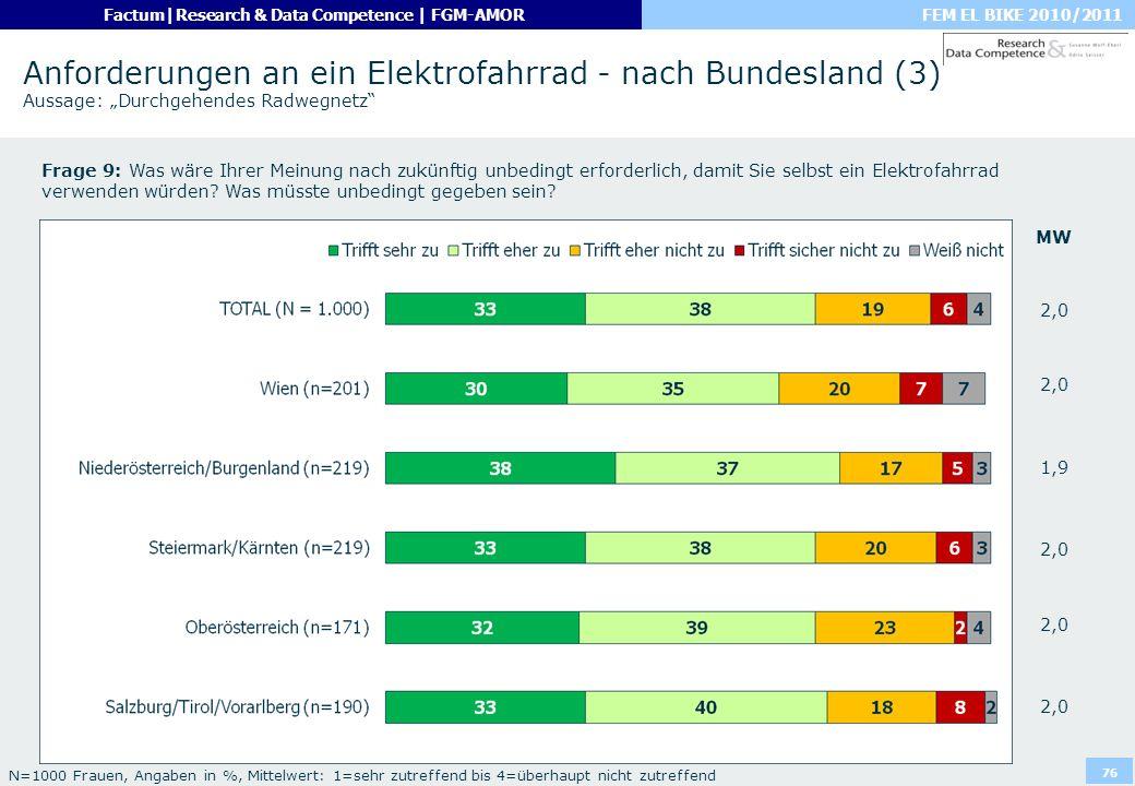 """Anforderungen an ein Elektrofahrrad - nach Bundesland (3) Aussage: """"Durchgehendes Radwegnetz"""