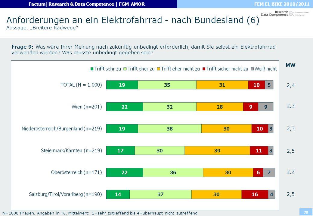 """Anforderungen an ein Elektrofahrrad - nach Bundesland (6) Aussage: """"Breitere Radwege"""