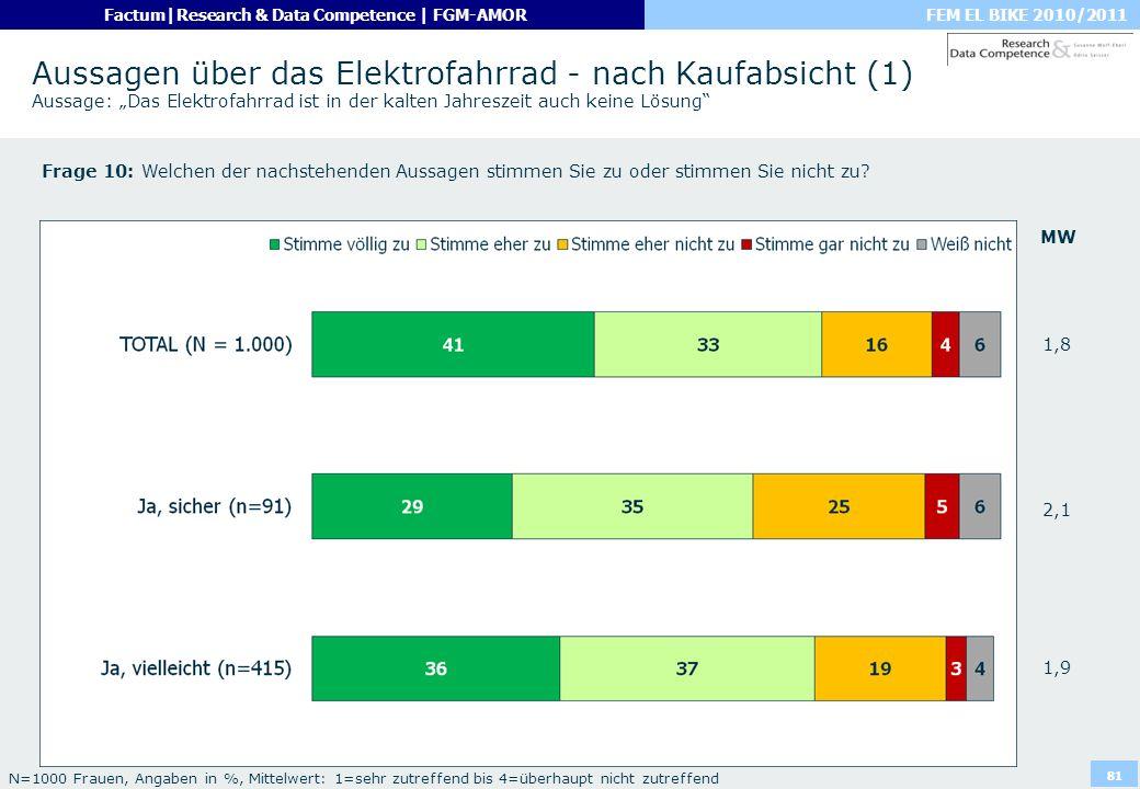 """Aussagen über das Elektrofahrrad - nach Kaufabsicht (1) Aussage: """"Das Elektrofahrrad ist in der kalten Jahreszeit auch keine Lösung"""
