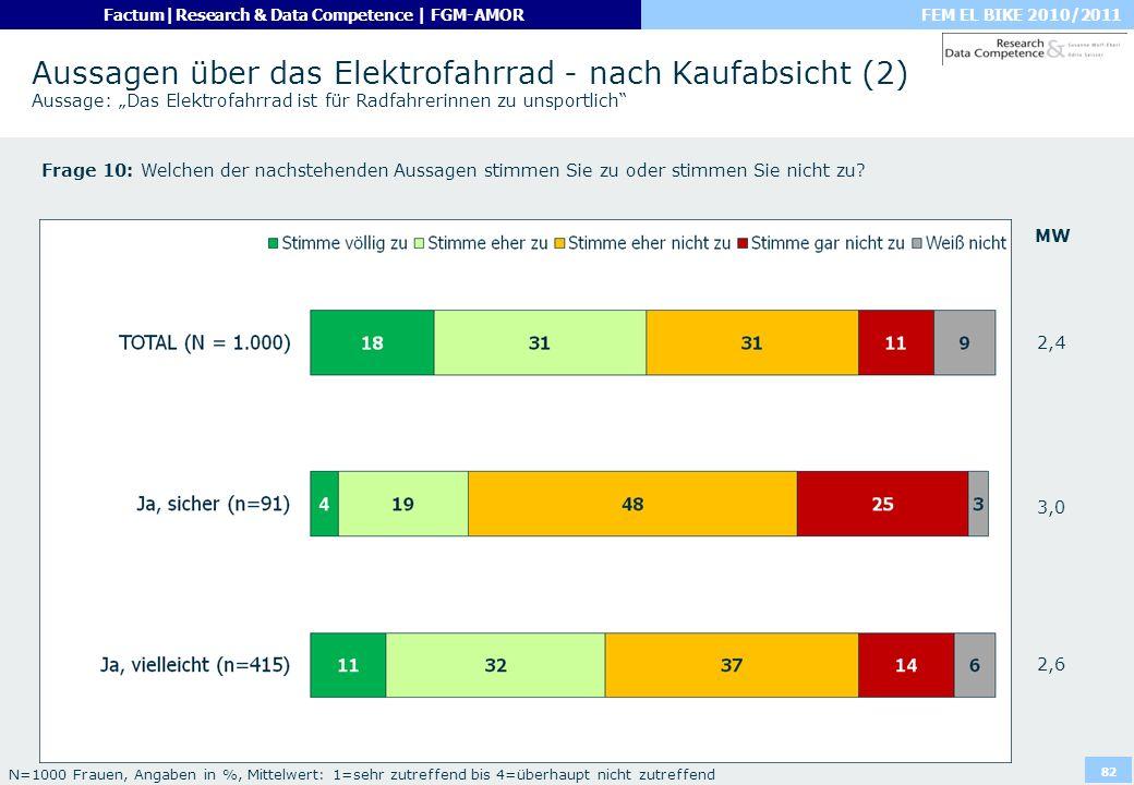 """Aussagen über das Elektrofahrrad - nach Kaufabsicht (2) Aussage: """"Das Elektrofahrrad ist für Radfahrerinnen zu unsportlich"""