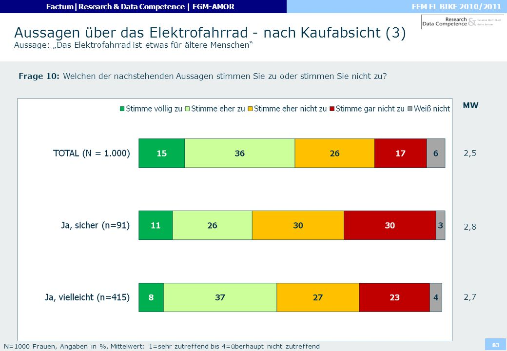 """Aussagen über das Elektrofahrrad - nach Kaufabsicht (3) Aussage: """"Das Elektrofahrrad ist etwas für ältere Menschen"""