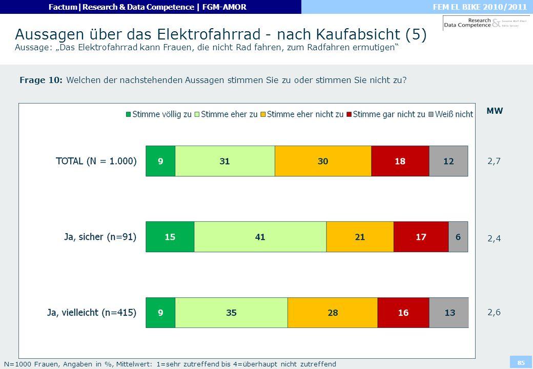 """Aussagen über das Elektrofahrrad - nach Kaufabsicht (5) Aussage: """"Das Elektrofahrrad kann Frauen, die nicht Rad fahren, zum Radfahren ermutigen"""