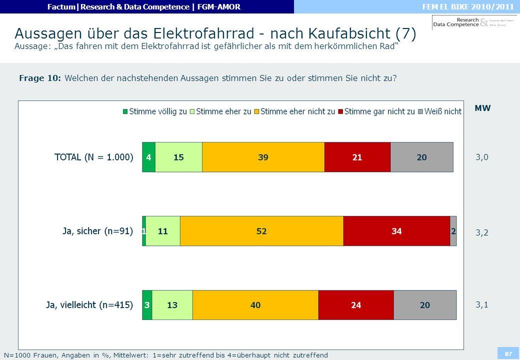 """Aussagen über das Elektrofahrrad - nach Kaufabsicht (7) Aussage: """"Das fahren mit dem Elektrofahrrad ist gefährlicher als mit dem herkömmlichen Rad"""