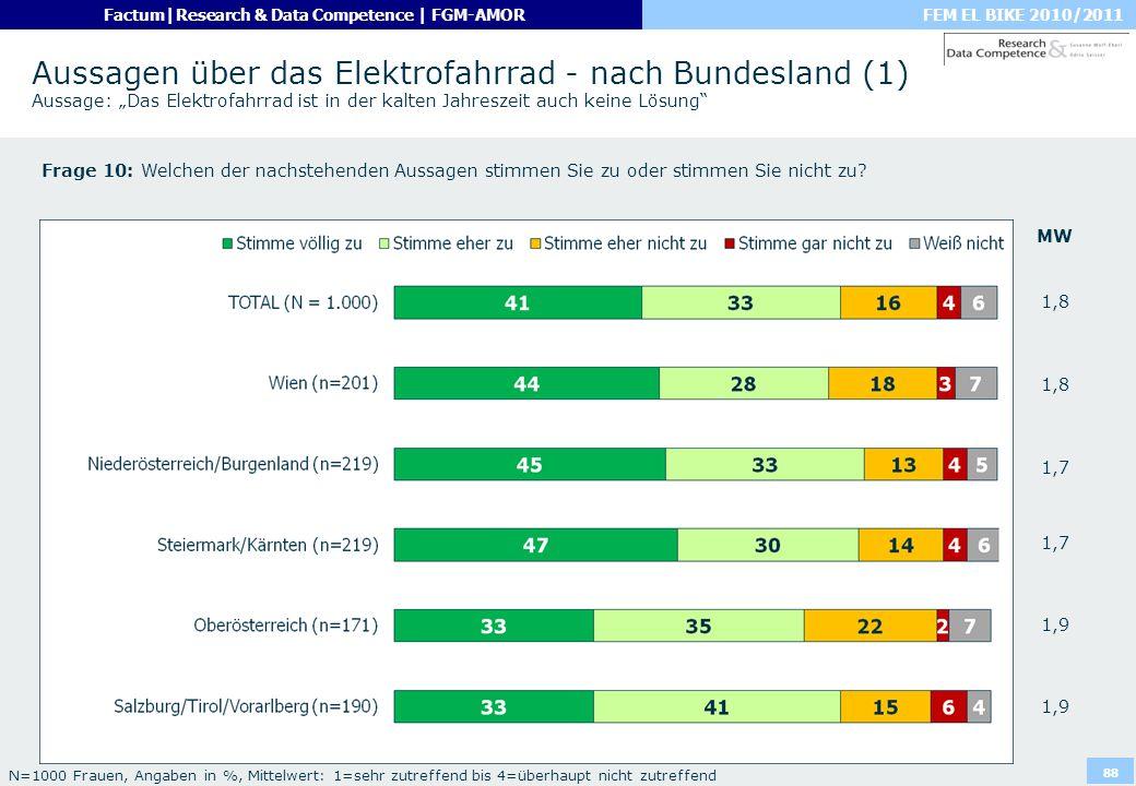 """Aussagen über das Elektrofahrrad - nach Bundesland (1) Aussage: """"Das Elektrofahrrad ist in der kalten Jahreszeit auch keine Lösung"""
