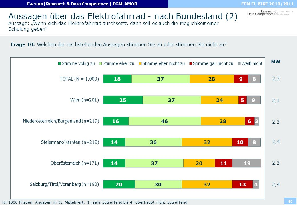 """Aussagen über das Elektrofahrrad - nach Bundesland (2) Aussage: """"Wenn sich das Elektrofahrrad durchsetzt, dann soll es auch die Möglichkeit einer Schulung geben"""