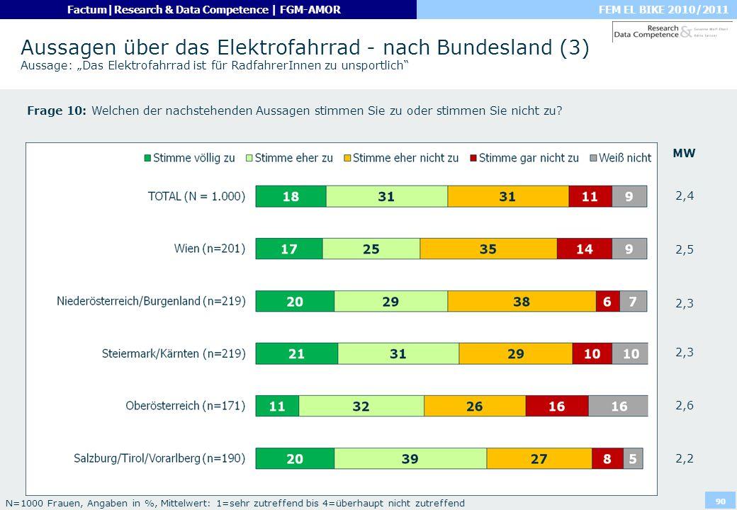 """Aussagen über das Elektrofahrrad - nach Bundesland (3) Aussage: """"Das Elektrofahrrad ist für RadfahrerInnen zu unsportlich"""