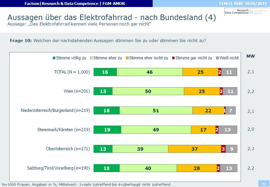 """Aussagen über das Elektrofahrrad - nach Bundesland (4) Aussage: """"Das Elektrofahrrad kennen viele Personen noch gar nicht"""