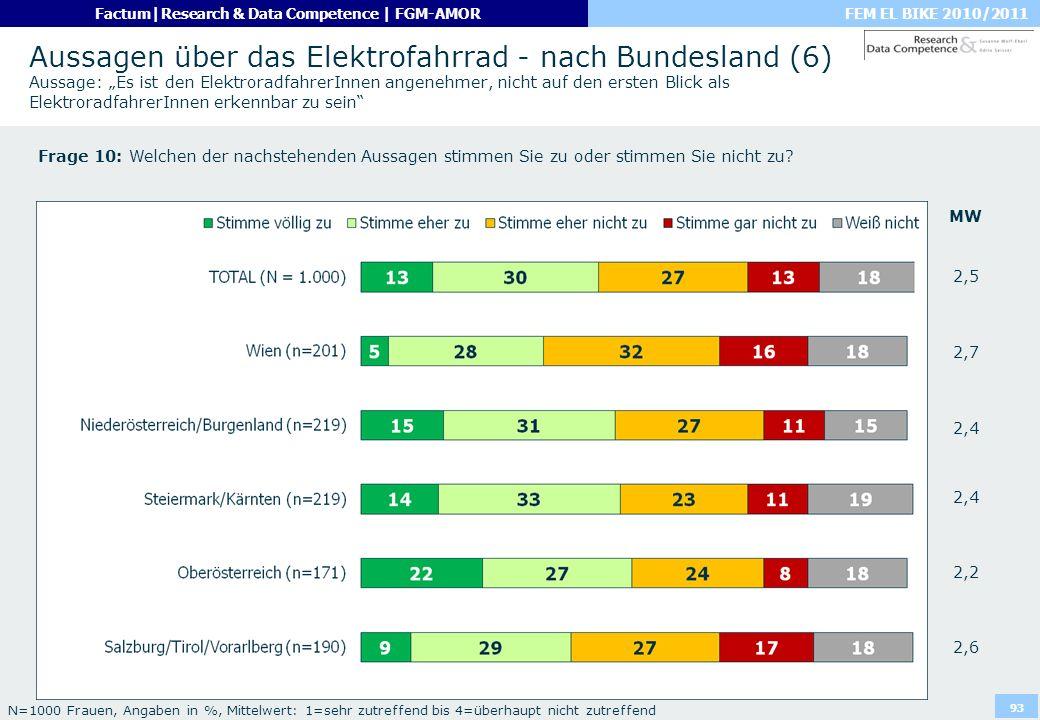 """Aussagen über das Elektrofahrrad - nach Bundesland (6) Aussage: """"Es ist den ElektroradfahrerInnen angenehmer, nicht auf den ersten Blick als ElektroradfahrerInnen erkennbar zu sein"""