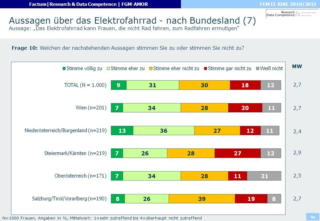 """Aussagen über das Elektrofahrrad - nach Bundesland (7) Aussage: """"Das Elektrofahrrad kann Frauen, die nicht Rad fahren, zum Radfahren ermutigen"""