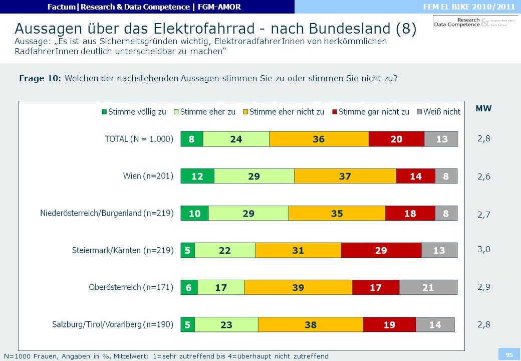 """Aussagen über das Elektrofahrrad - nach Bundesland (8) Aussage: """"Es ist aus Sicherheitsgründen wichtig, ElektroradfahrerInnen von herkömmlichen RadfahrerInnen deutlich unterscheidbar zu machen"""