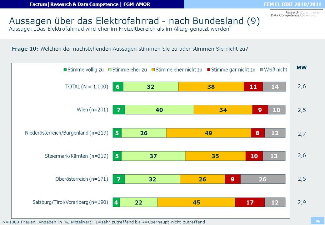 """Aussagen über das Elektrofahrrad - nach Bundesland (9) Aussage: """"Das Elektrofahrrad wird eher im Freizeitbereich als im Alltag genutzt werden"""