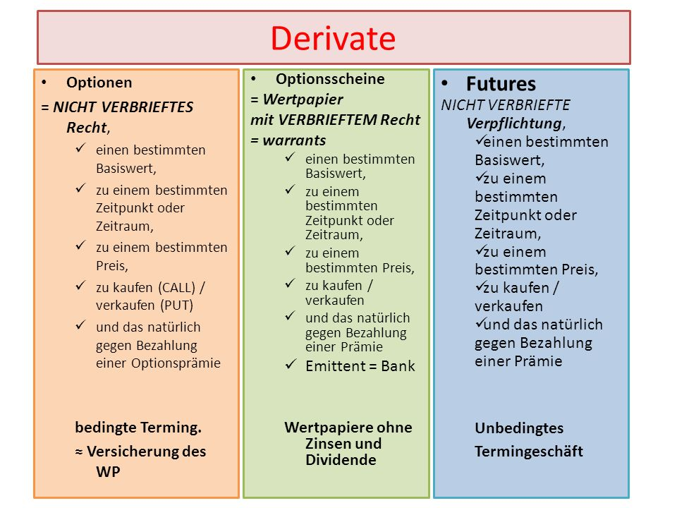 Derivate Futures Optionen = NICHT VERBRIEFTES Recht, bedingte Terming.