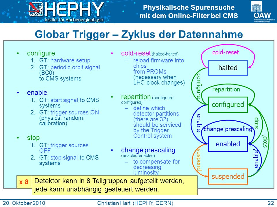 Globar Trigger – Zyklus der Datennahme