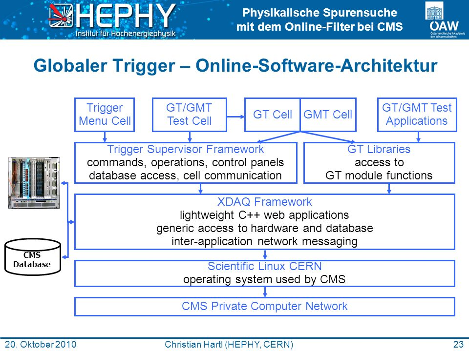 Globaler Trigger – Online-Software-Architektur