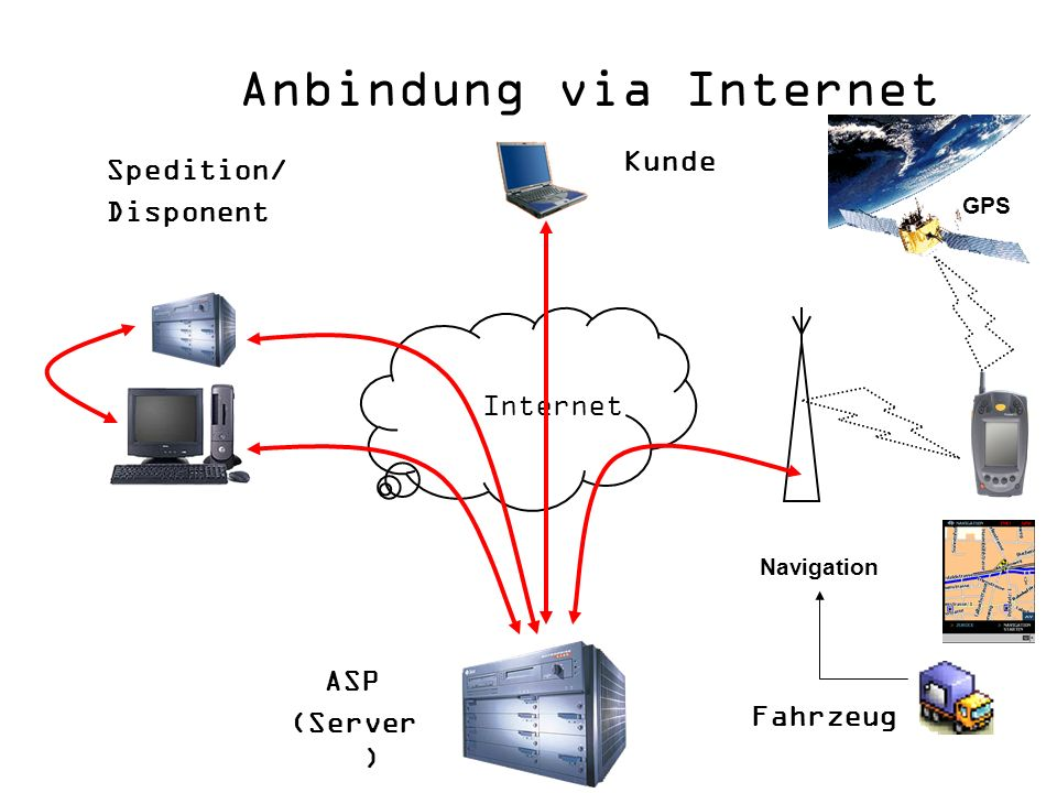 Anbindung via Internet