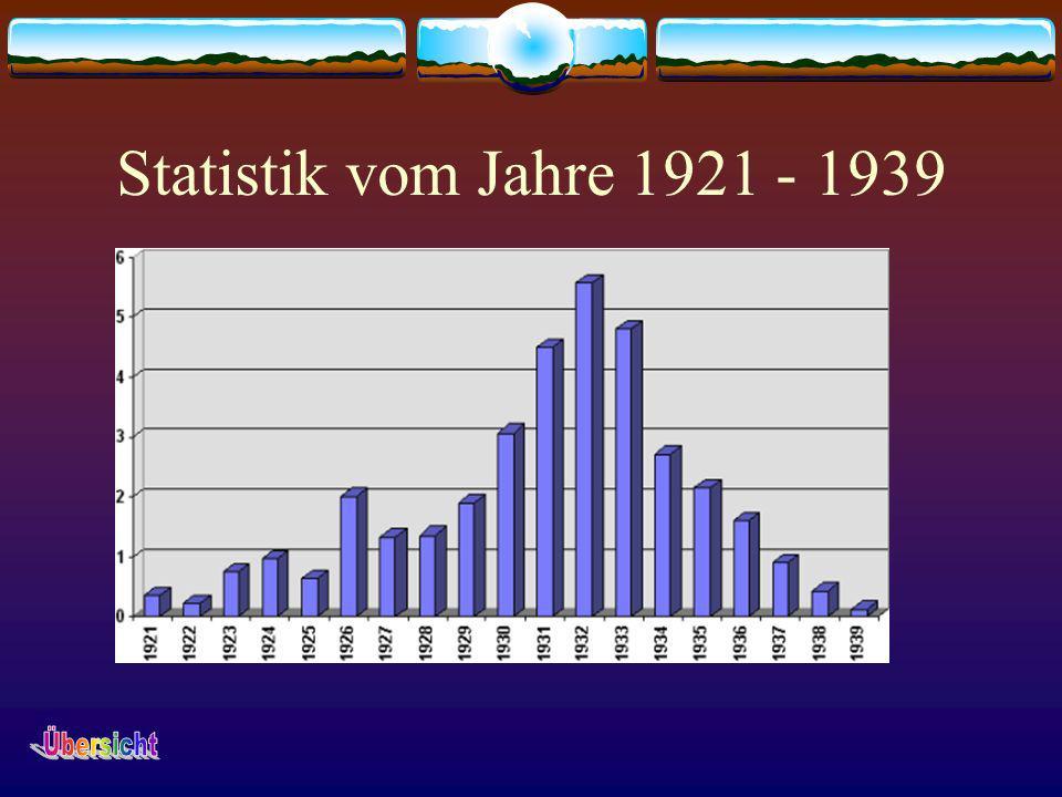 Statistik vom Jahre 1921 - 1939 Übersicht