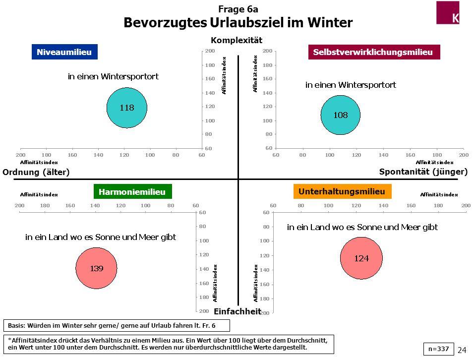Bevorzugtes Urlaubsziel im Winter