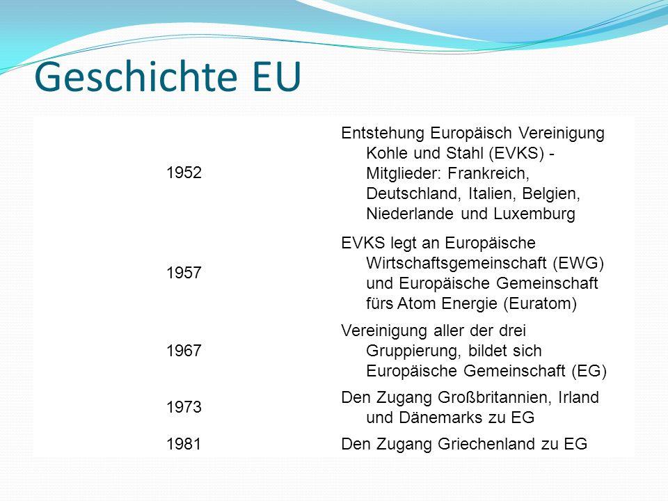 Geschichte EU 1952.