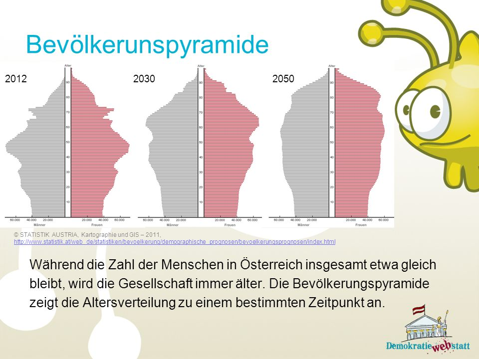 Bevölkerunspyramide 2012. 2030. 2050. Während die Zahl der Menschen in Österreich insgesamt etwa gleich.