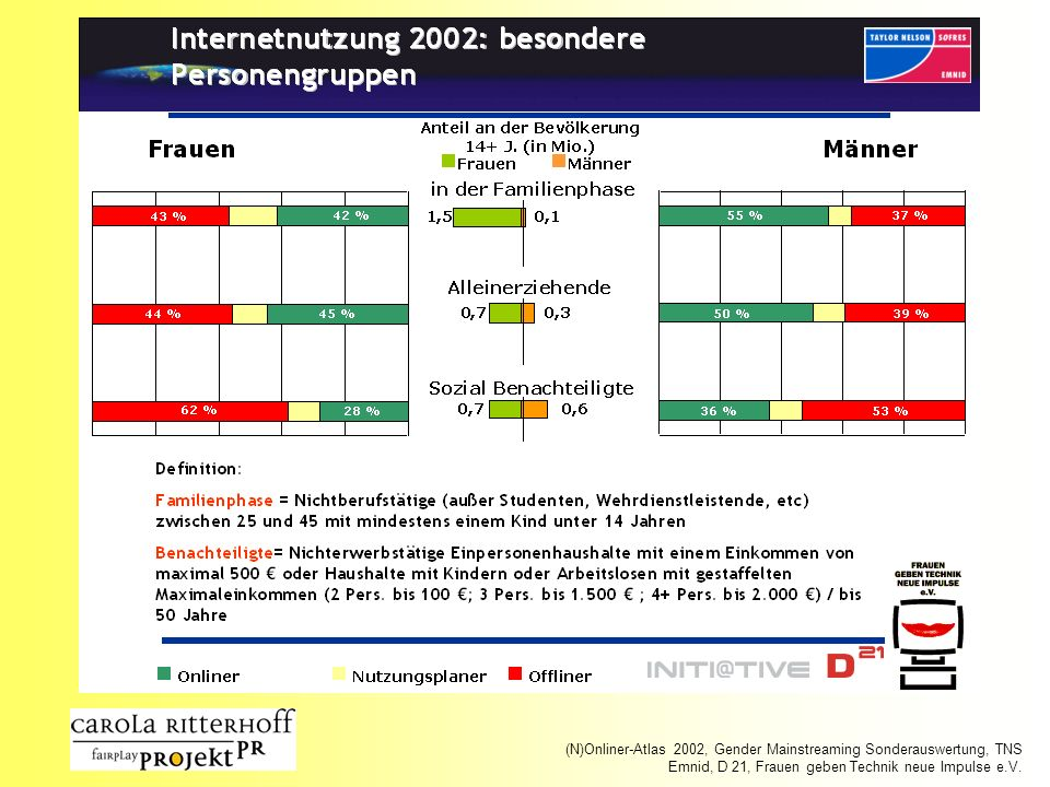 (N)Onliner-Atlas 2002, Gender Mainstreaming Sonderauswertung, TNS Emnid, D 21, Frauen geben Technik neue Impulse e.V.
