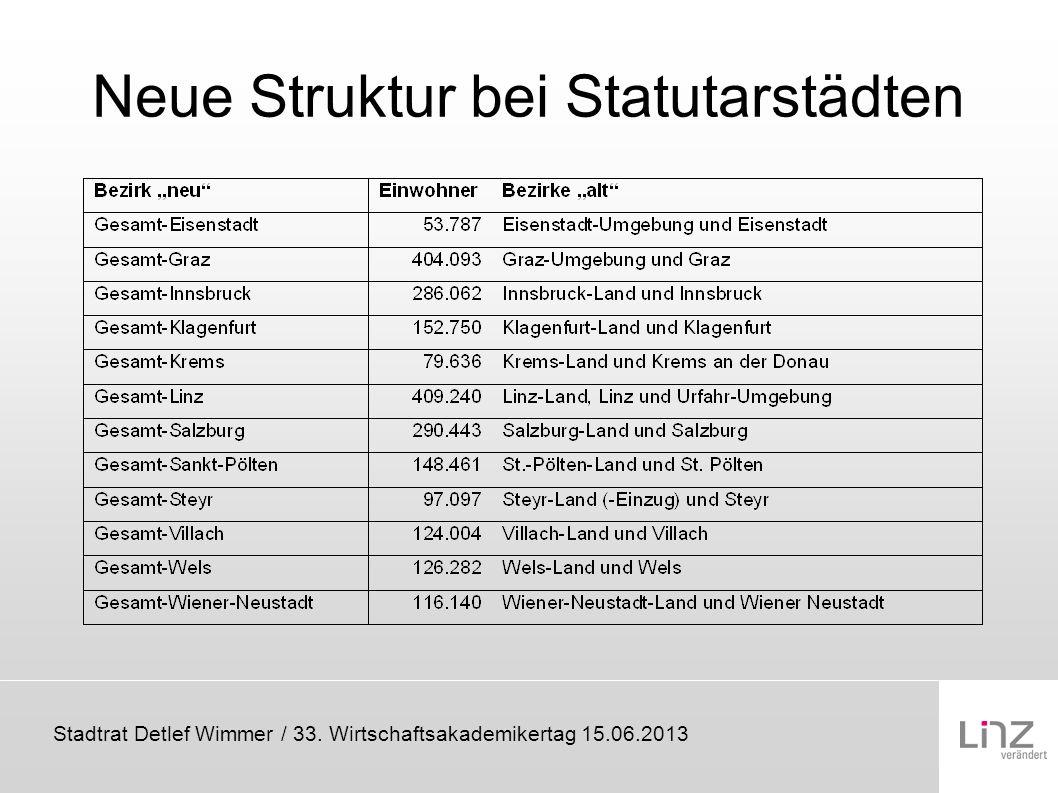 Neue Struktur bei Statutarstädten