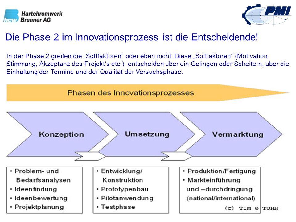 Die Phase 2 im Innovationsprozess ist die Entscheidende!