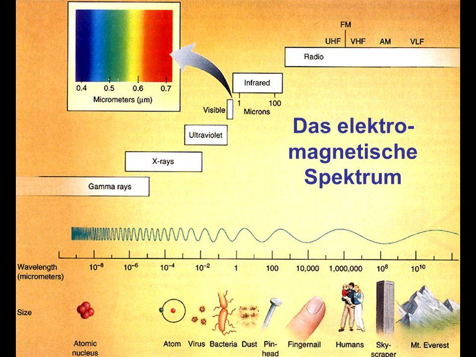 Das elektro-magnetische Spektrum