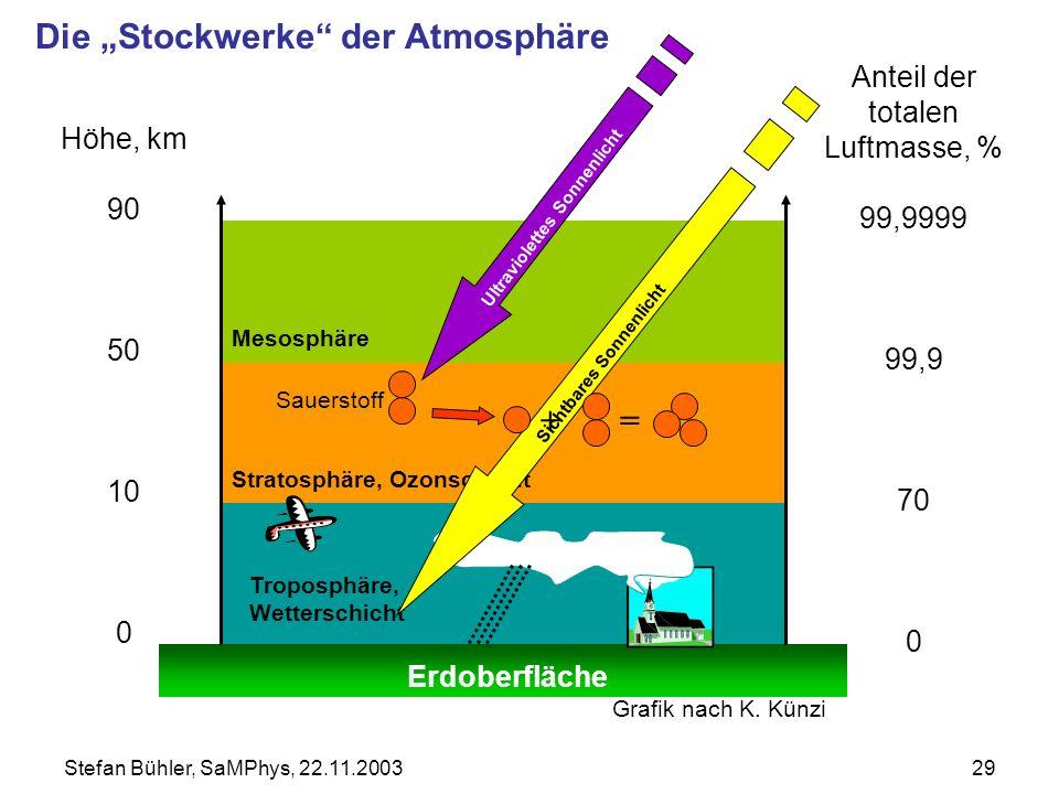 """Die """"Stockwerke der Atmosphäre"""
