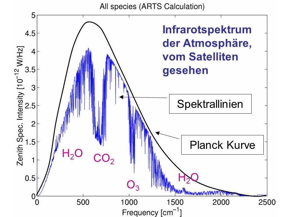 Infrarotspektrum der Atmosphäre, vom Satelliten gesehen
